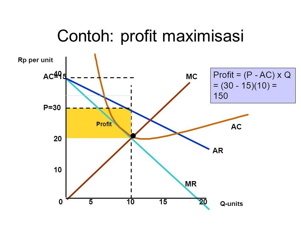 Contoh: profit maximisasi
