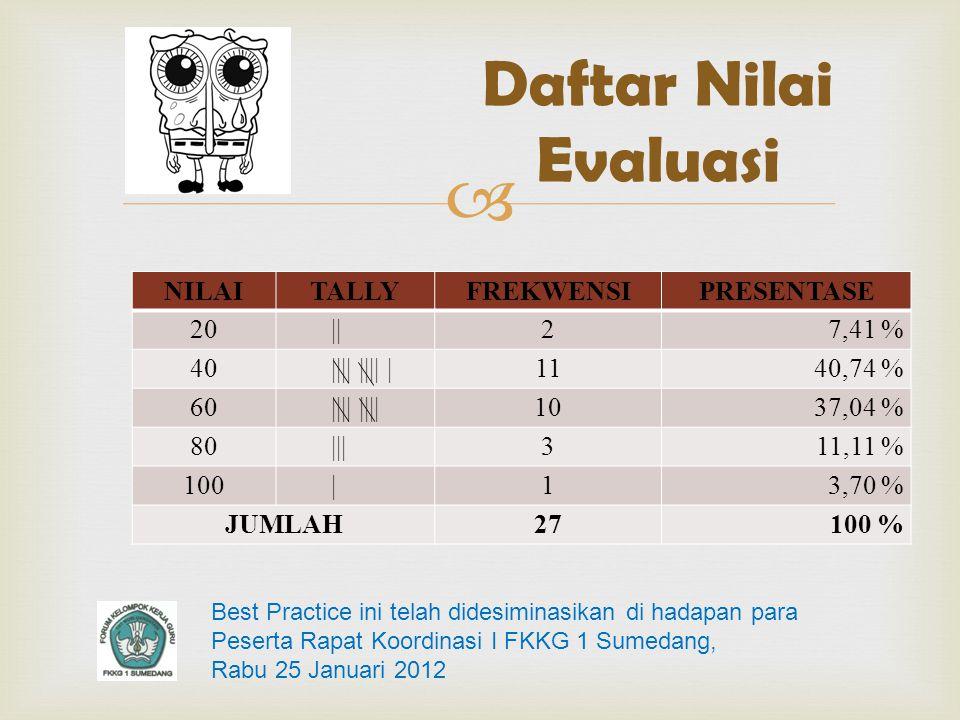 Daftar Nilai Evaluasi NILAI TALLY FREKWENSI PRESENTASE 20 || 2 7,41 %