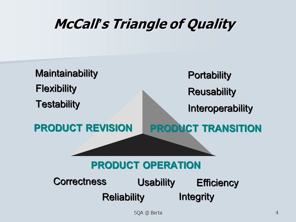 McCall's Triangle of Quality
