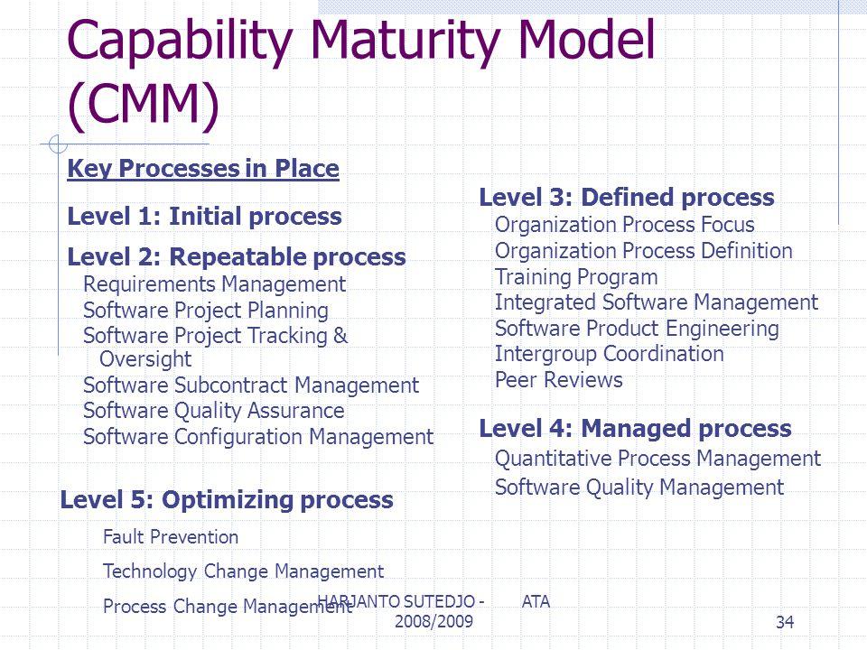 Capability Maturity Model (CMM)