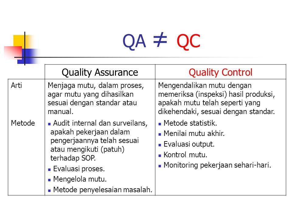 QA ≠ QC Quality Assurance Quality Control Arti