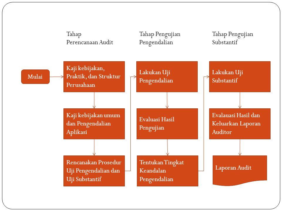 Tahap Perencanaan Audit. Tahap Pengujian Pengendalian. Tahap Pengujian Substantif. Kaji kebijakan, Praktik, dan Struktur Perusahaan.