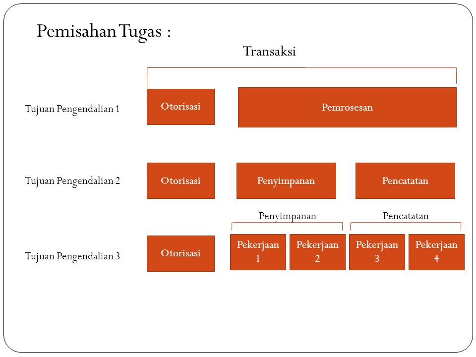 Pemisahan Tugas : Transaksi Otorisasi Pemrosesan Tujuan Pengendalian 1