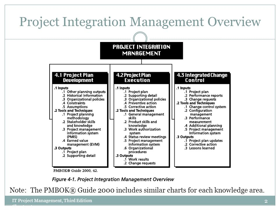 Project Integration Management Overview