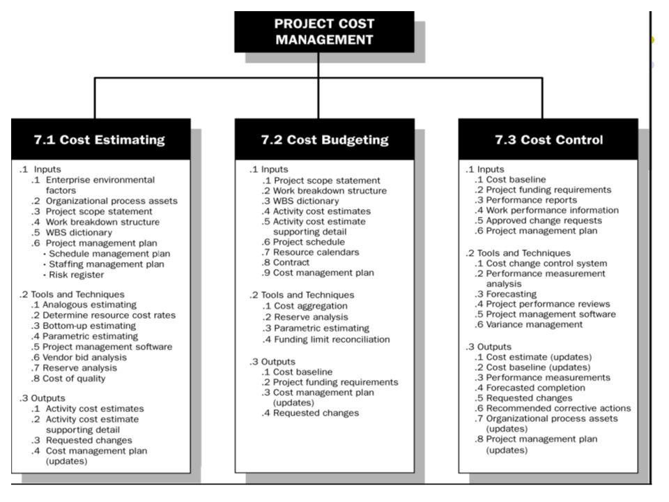 Tinjauan Umum Manajemen Biaya Proyek