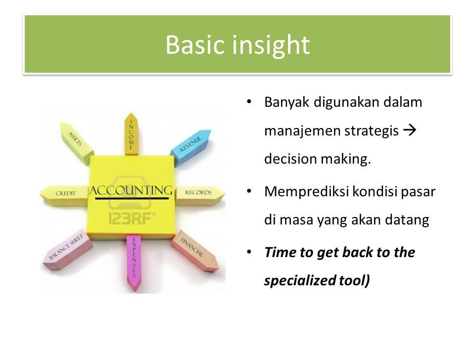 Basic insight Banyak digunakan dalam manajemen strategis  decision making. Memprediksi kondisi pasar di masa yang akan datang.