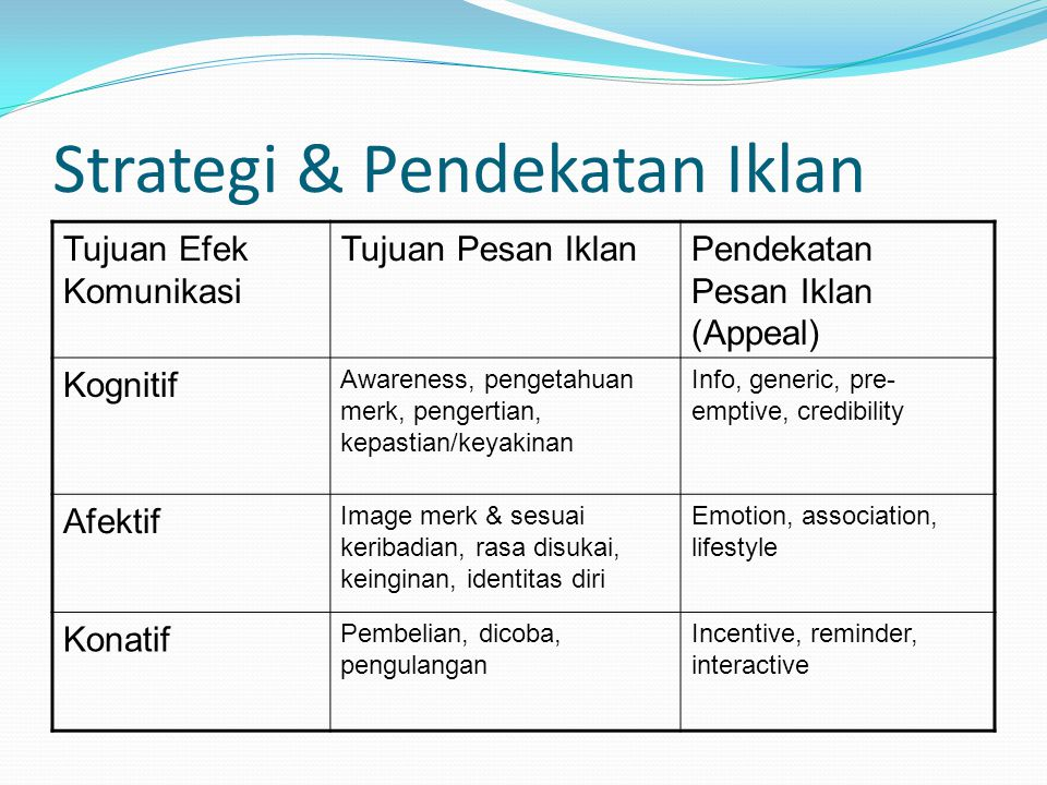 Strategi & Pendekatan Iklan