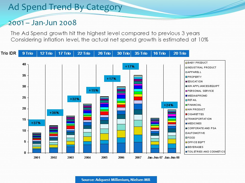 Ad Spend Trend By Category 2001 – Jan-Jun 2008