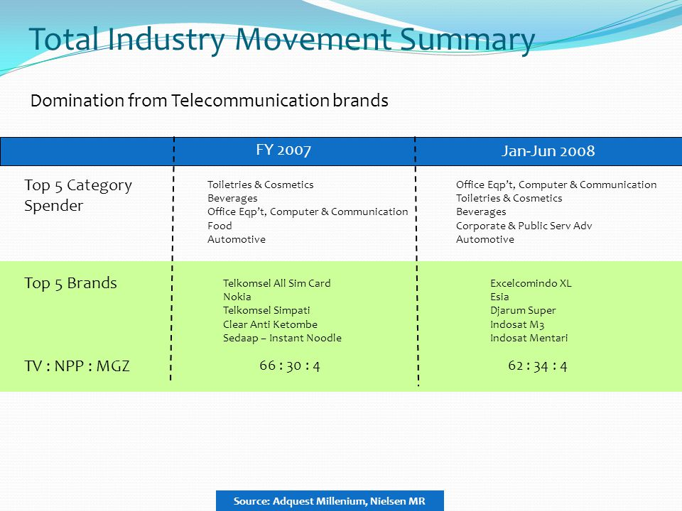 Total Industry Movement Summary