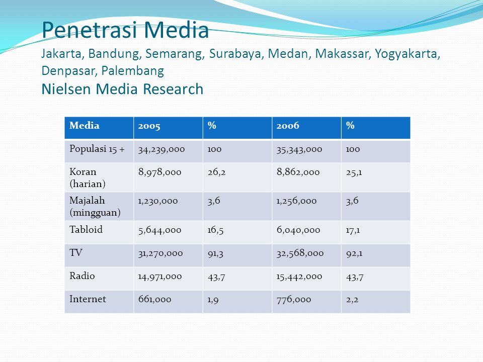 Penetrasi Media Jakarta, Bandung, Semarang, Surabaya, Medan, Makassar, Yogyakarta, Denpasar, Palembang Nielsen Media Research