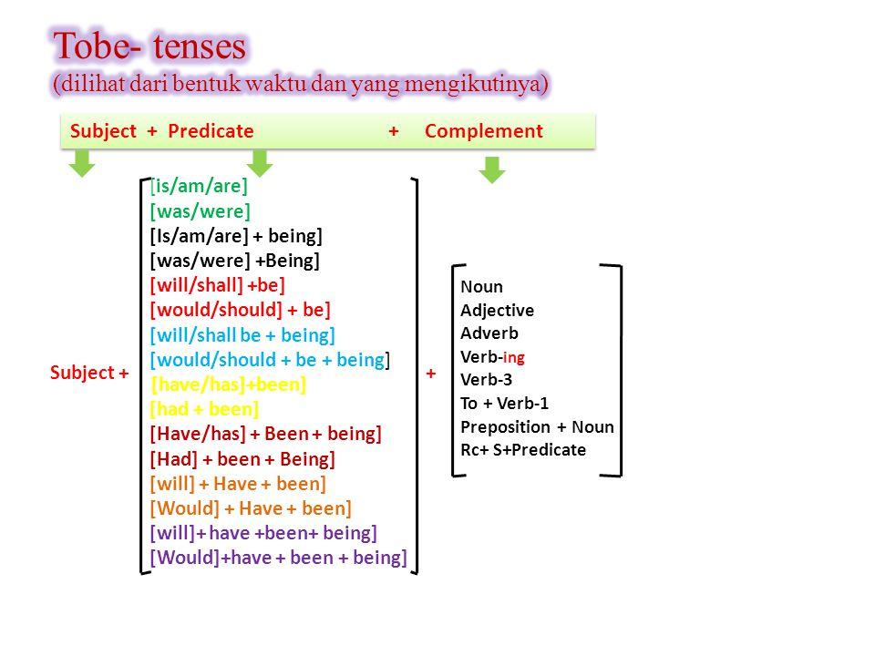Tobe- tenses (dilihat dari bentuk waktu dan yang mengikutinya)