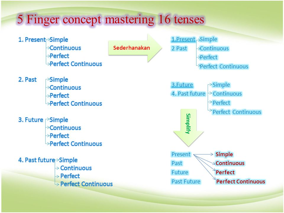 5 Finger concept mastering 16 tenses