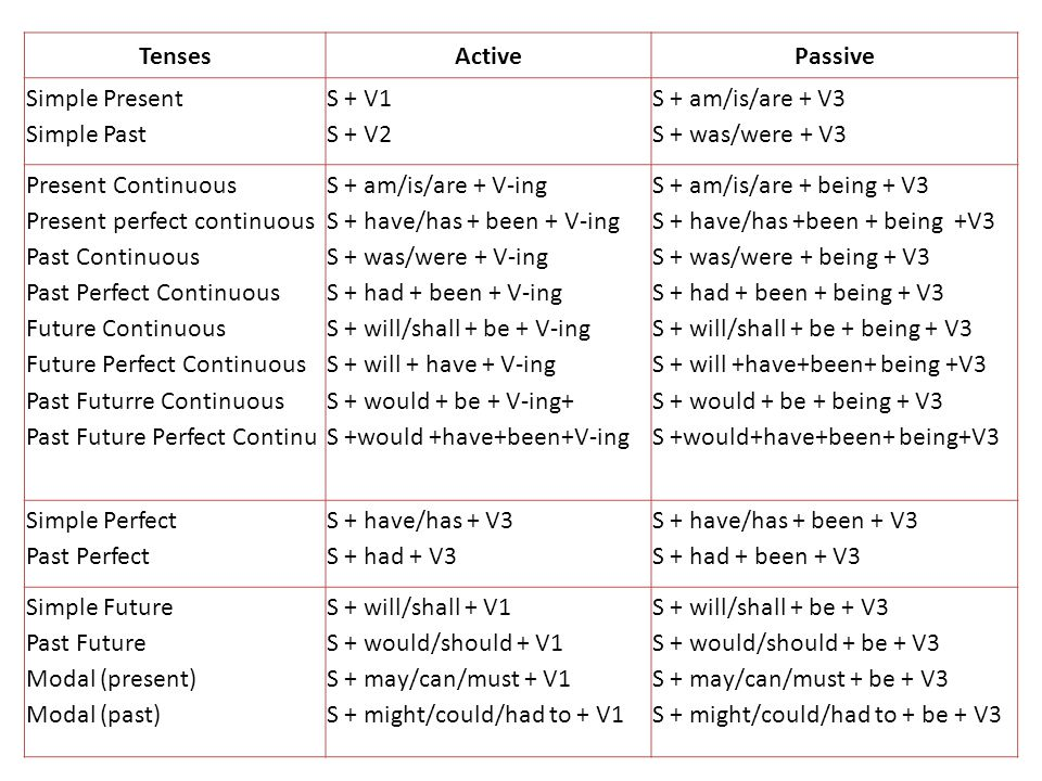 Tenses Active. Passive. Simple Present. Simple Past. S + V1. S + V2. S + am/is/are + V3. S + was/were + V3.