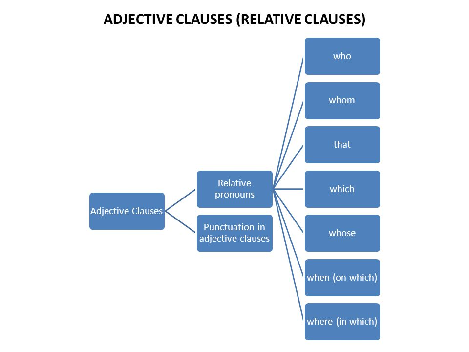 ADJECTIVE CLAUSES (RELATIVE CLAUSES)