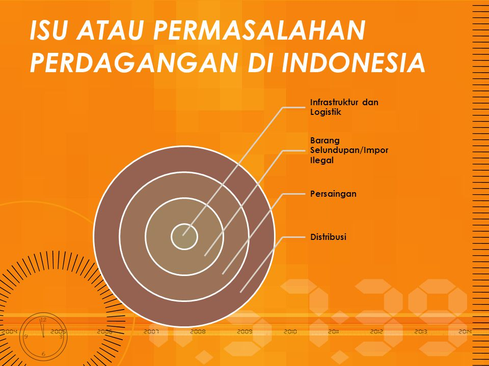 ISU ATAU PERMASALAHAN PERDAGANGAN DI INDONESIA