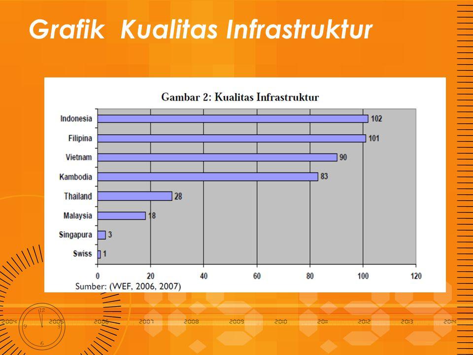 Grafik Kualitas Infrastruktur