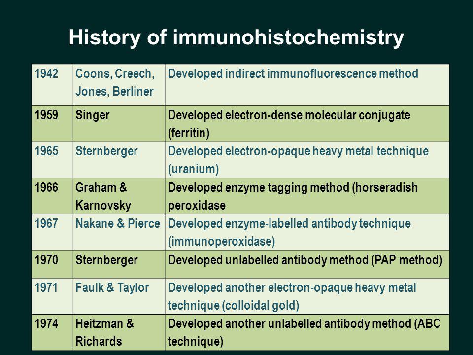 History of immunohistochemistry