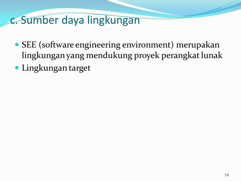 c. Sumber daya lingkungan