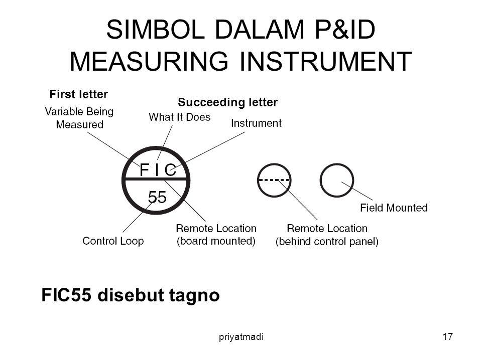 SIMBOL DALAM P&ID MEASURING INSTRUMENT