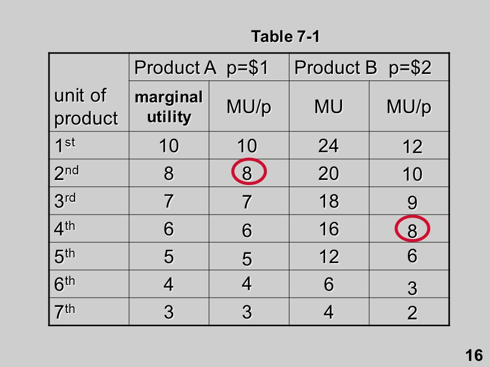Product A p=$1 Product B p=$2 unit of product MU/p MU 1st 10 24 2nd 8