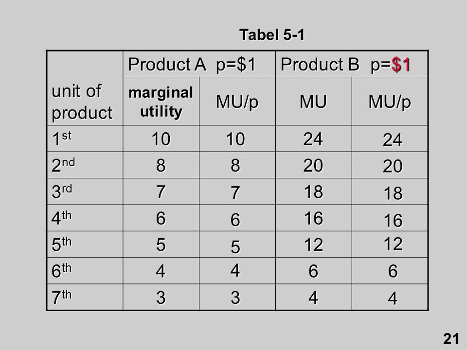 Product A p=$1 Product B p=$1 unit of product MU/p MU 1st 10 24 2nd 8