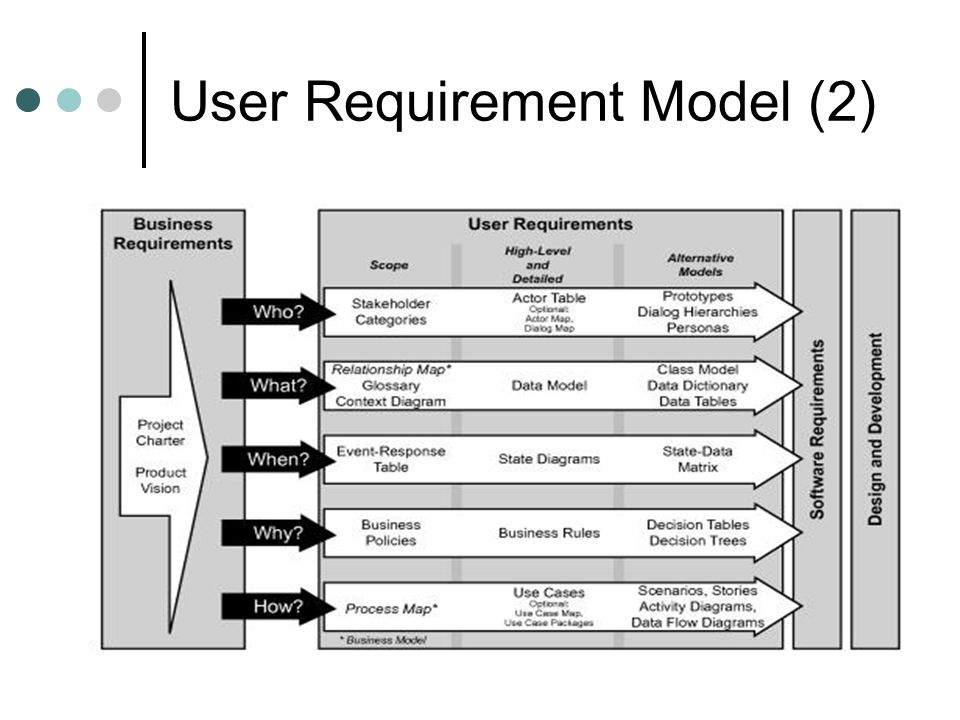 User Requirement Model (2)