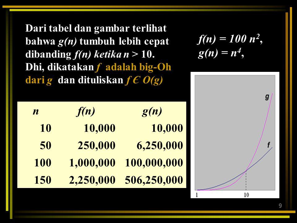f(n) = 100 n2, g(n) = n4, n f(n) g(n) 10 10,000 50 250,000 6,250,000
