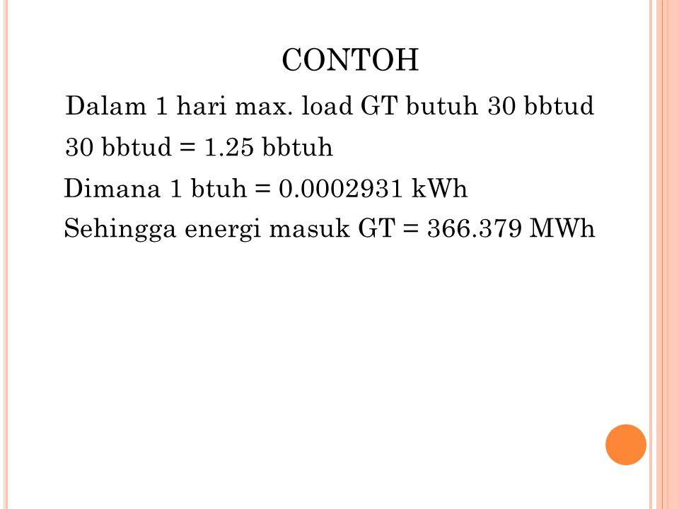 CONTOH Dalam 1 hari max. load GT butuh 30 bbtud 30 bbtud = 1.25 bbtuh
