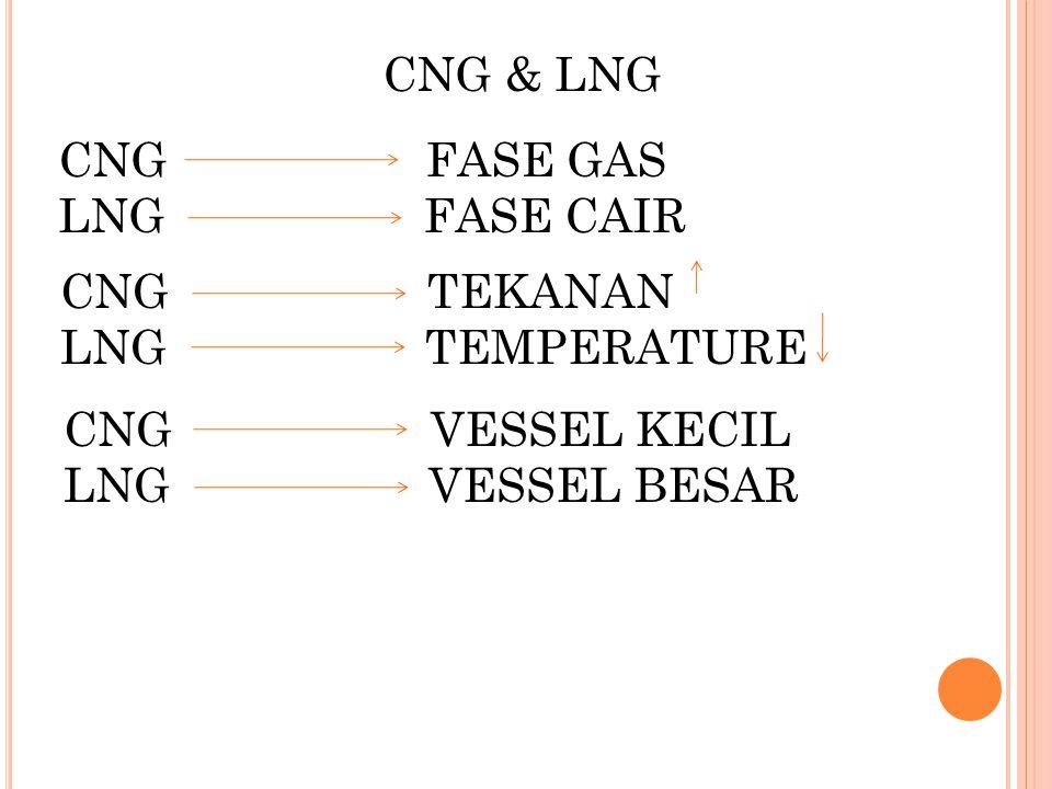 CNG & LNG CNG FASE GAS. LNG FASE CAIR. CNG TEKANAN.