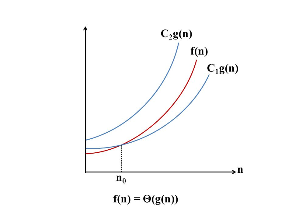 f(n) = (g(n)) f(n) C1g(n) n n0 C2g(n)