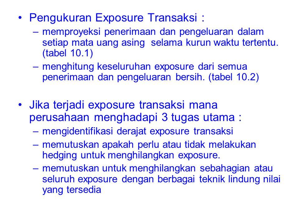 Pengukuran Exposure Transaksi :