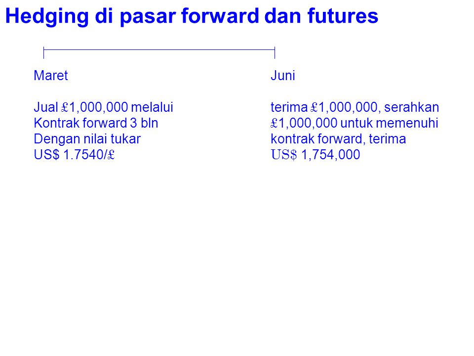 Hedging di pasar forward dan futures