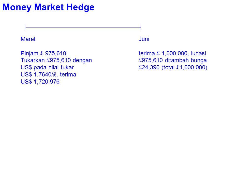 Money Market Hedge Maret Juni