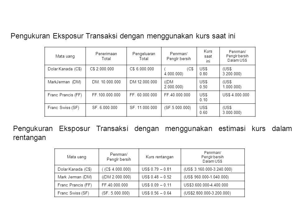 Pengukuran Eksposur Transaksi dengan menggunakan kurs saat ini