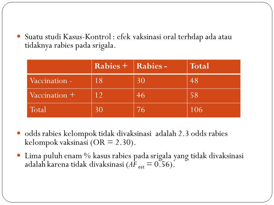 Suatu studi Kasus-Kontrol : efek vaksinasi oral terhdap ada atau tidaknya rabies pada srigala.