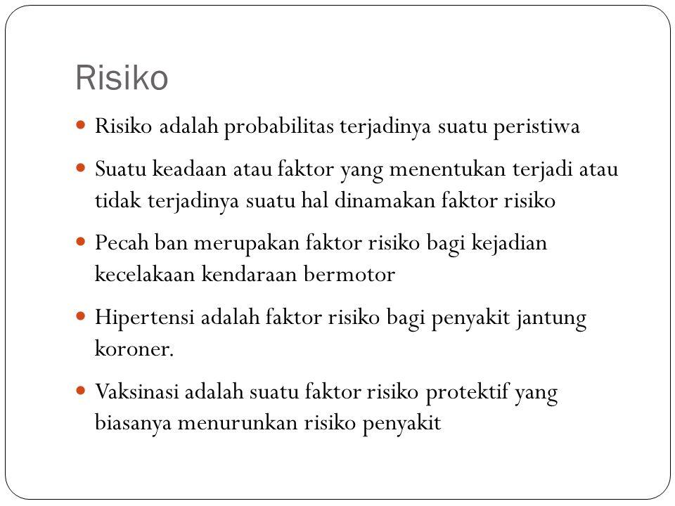Risiko Risiko adalah probabilitas terjadinya suatu peristiwa