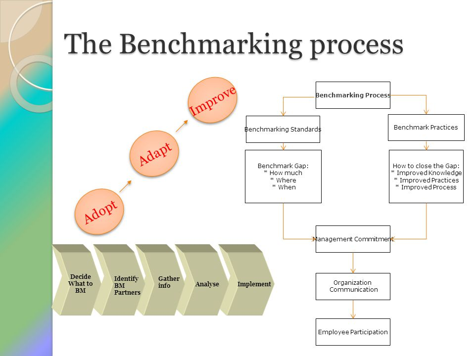 The Benchmarking process