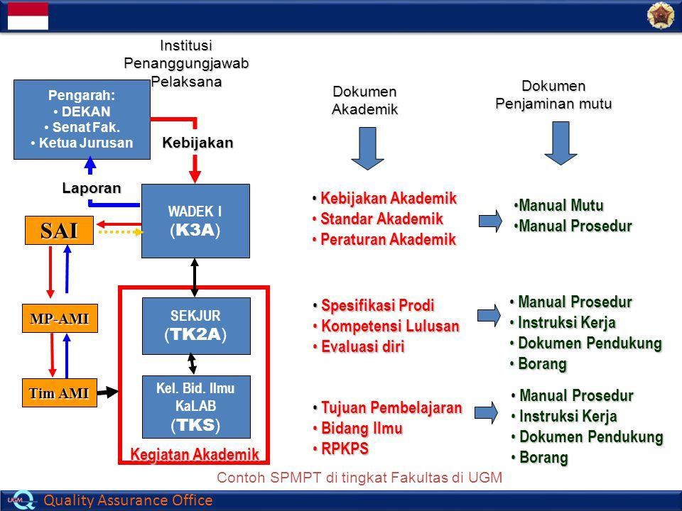 SAI (K3A) Kebijakan Akademik Standar Akademik Peraturan Akademik