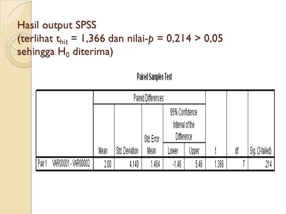 Hasil output SPSS (terlihat thit = 1,366 dan nilai-p = 0,214 > 0,05 sehingga H0 diterima)