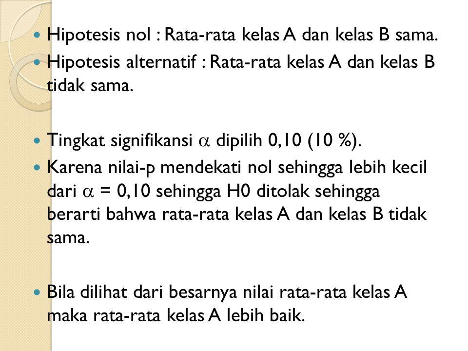 Hipotesis nol : Rata-rata kelas A dan kelas B sama.