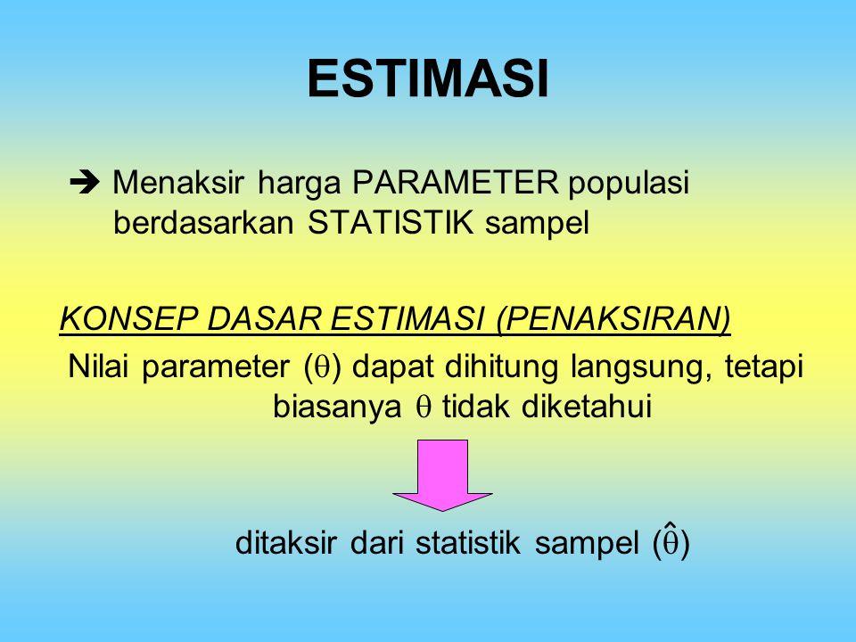 ditaksir dari statistik sampel ()