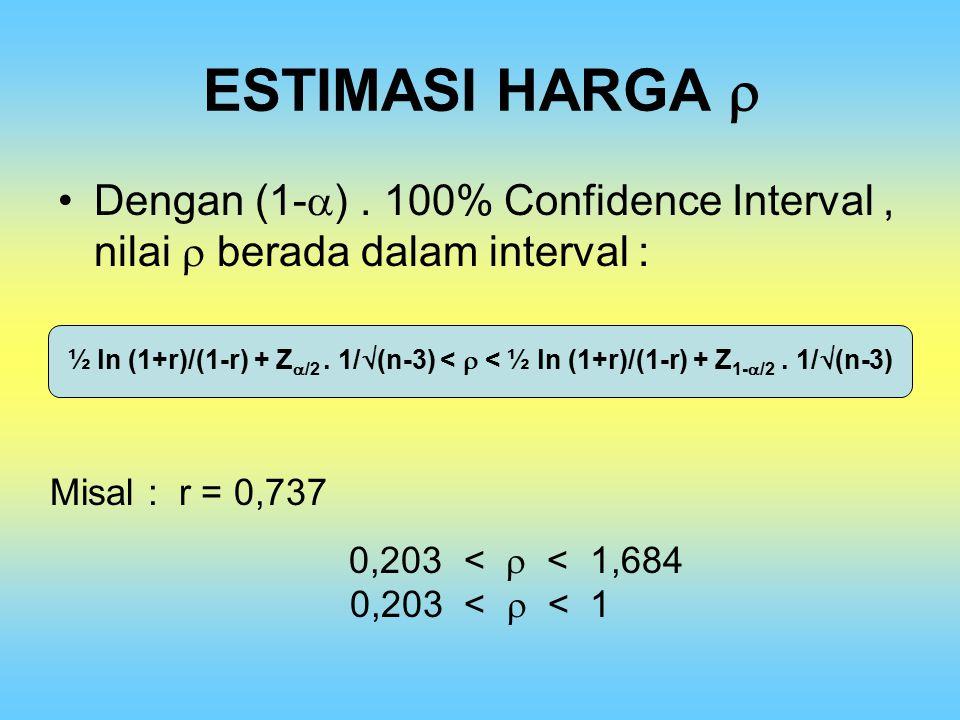 ESTIMASI HARGA  Dengan (1-) . 100% Confidence Interval , nilai  berada dalam interval :