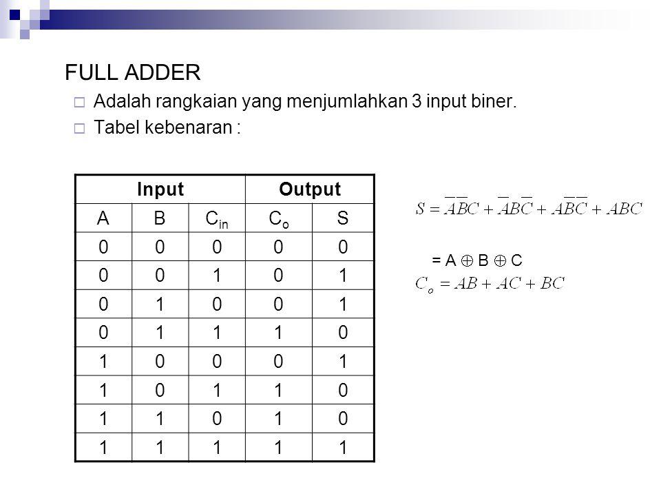 FULL ADDER Adalah rangkaian yang menjumlahkan 3 input biner.