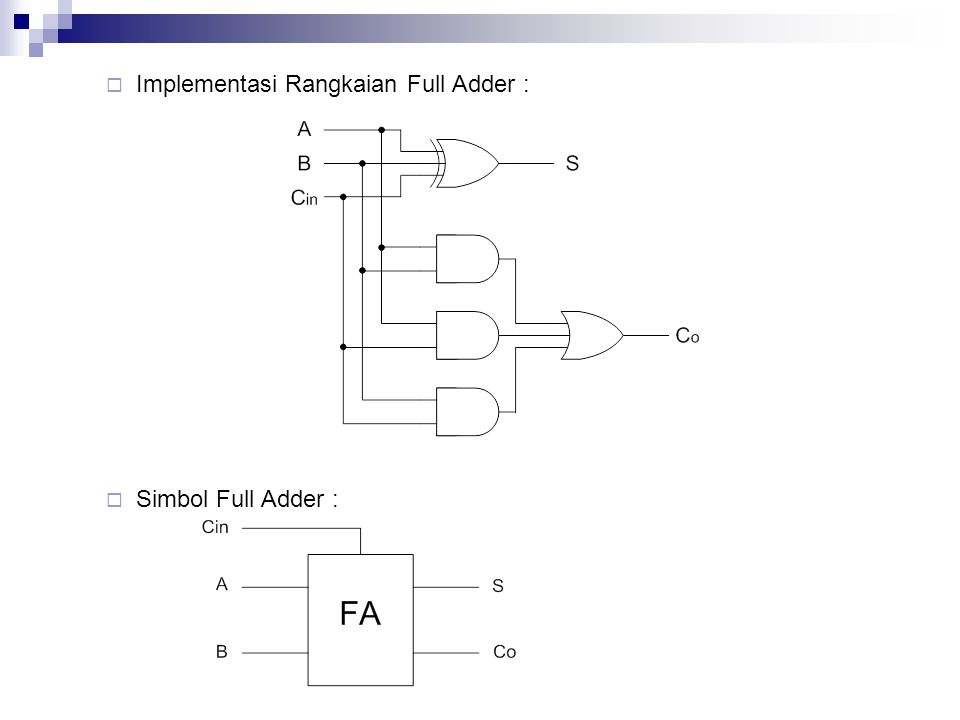 Implementasi Rangkaian Full Adder :