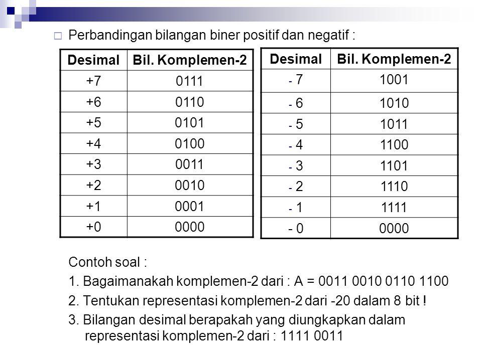 Perbandingan bilangan biner positif dan negatif :