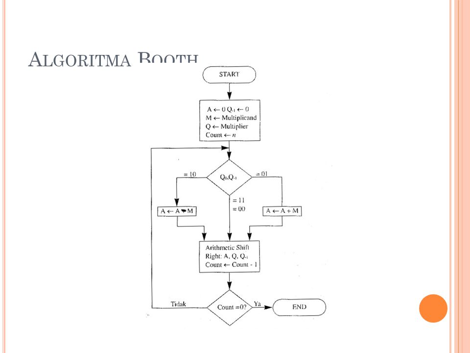 Algoritma Booth