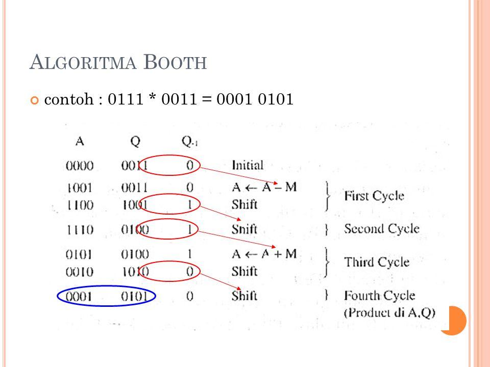 Algoritma Booth contoh : 0111 * 0011 = 0001 0101