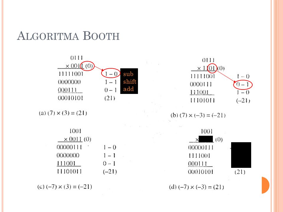 Algoritma Booth 1 – 0 0 – 1 1 - 0 sub shift add 1101