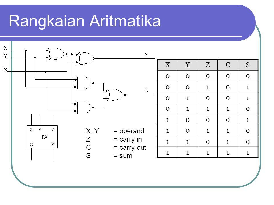 Rangkaian Aritmatika X Y Z C S 1 X, Y = operand Z = carry in