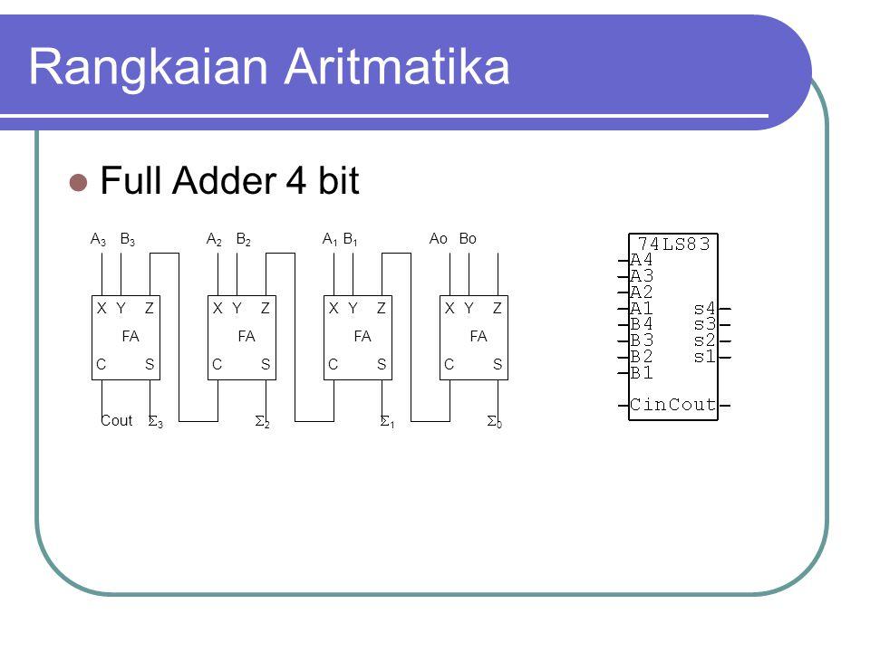 Rangkaian Aritmatika Full Adder 4 bit FA X Y Z C S Ao Bo A1 B1 1 2